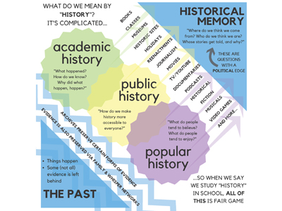 To Chart a Course: Helping Middle Schoolers Broaden Their Vision of History